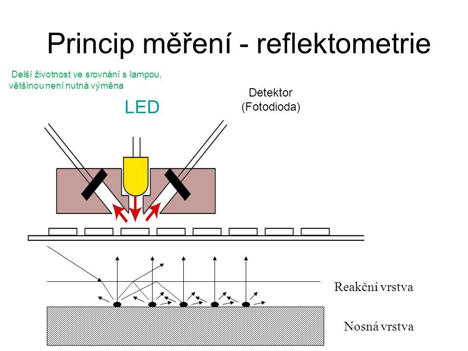 Princip měření - reflektometrie Nosná vrstva Reakční vrstva Detektor (Fotodioda) LED Delší životnost ve srovnání s lampou, většinou není nutná výměna