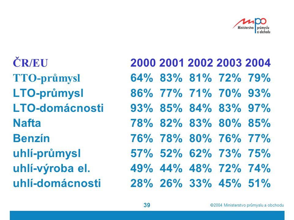  2004  Ministerstvo průmyslu a obchodu 39 ČR/EU 2000 2001 2002 2003 2004 TTO-průmysl 64%83%81%72%79% LTO-průmysl86%77%71%70%93% LTO-domácnosti93%85%84%83%97% Nafta78%82%83%80%85% Benzín76%78%80%76%77% uhlí-průmysl57%52%62%73%75% uhlí-výroba el.49%44%48%72%74% uhlí-domácnosti28%26%33%45%51%