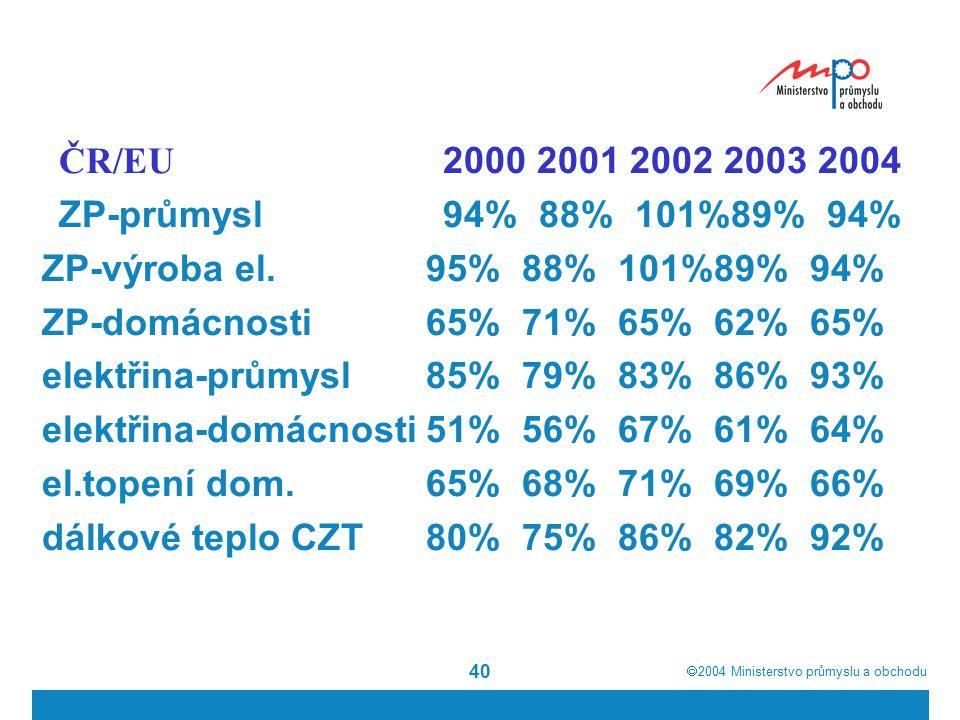  2004  Ministerstvo průmyslu a obchodu 40 ČR/EU 2000 2001 2002 2003 2004 ZP-průmysl94%88%101%89%94% ZP-výroba el.95%88%101%89%94% ZP-domácnosti65%71%65%62%65% elektřina-průmysl85%79%83%86%93% elektřina-domácnosti51%56%67%61%64% el.topení dom.65%68%71%69%66% dálkové teplo CZT80%75%86%82%92%