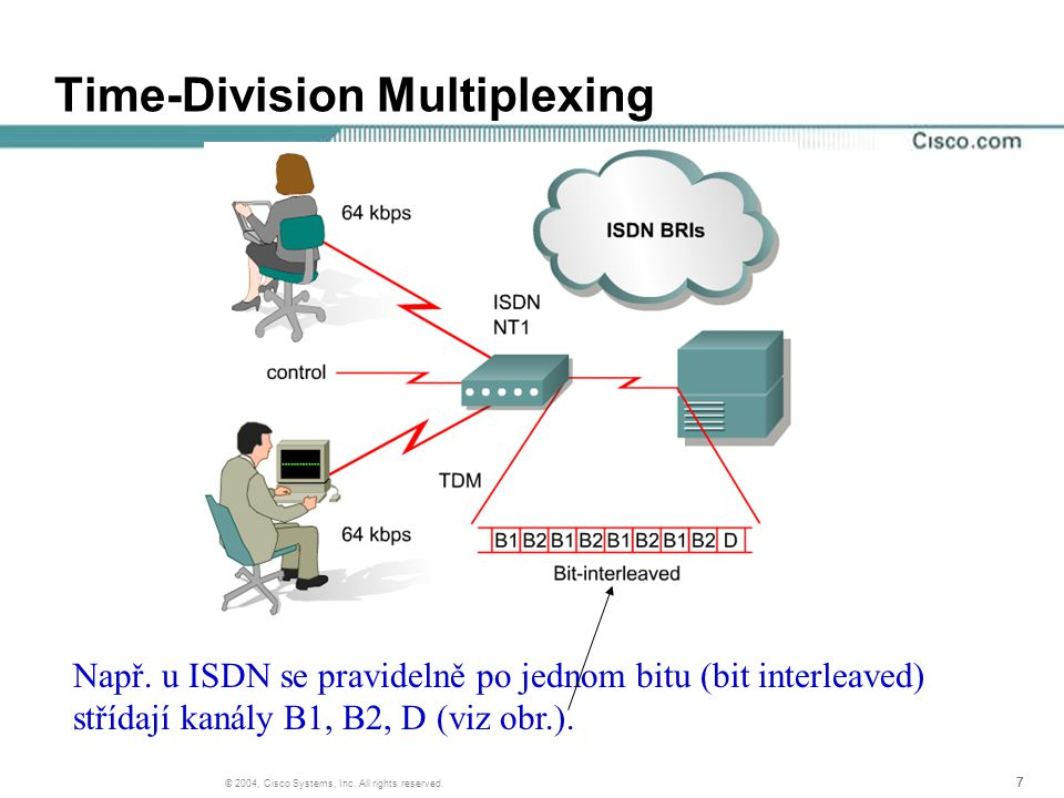 38 © 2004, Cisco Systems, Inc. All rights reserved. PPP Configuration Options