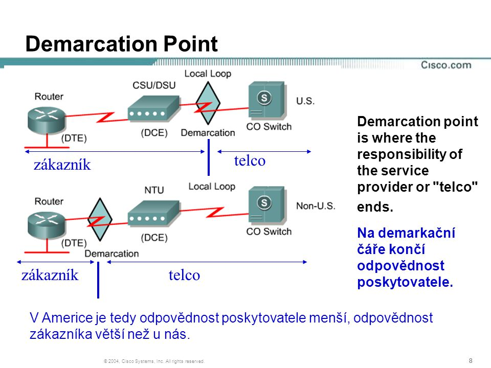 888 © 2004, Cisco Systems, Inc. All rights reserved. Demarcation Point Demarcation point is where the responsibility of the service provider or