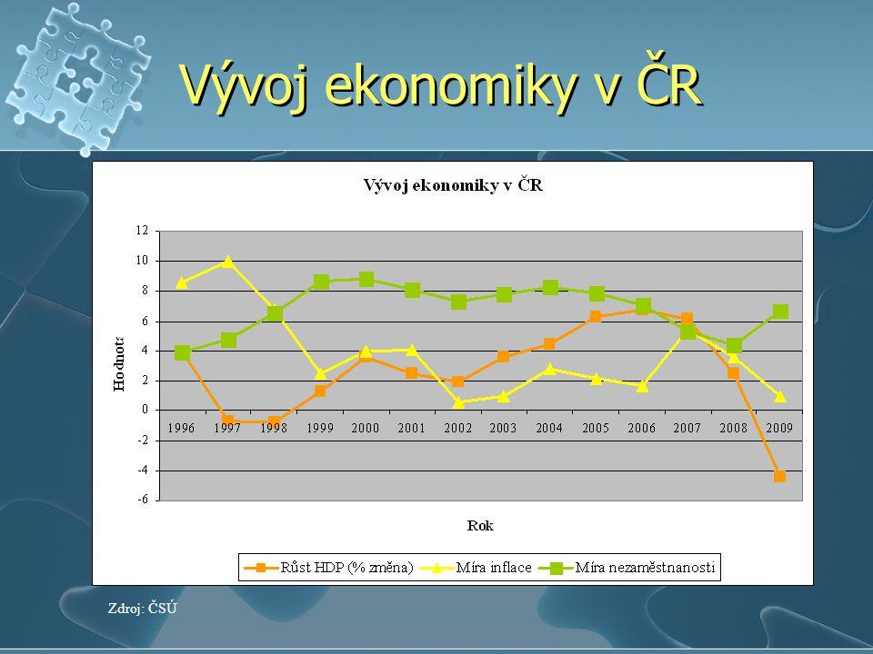 Vývoj ekonomiky v ČR Zdroj: ČSÚ