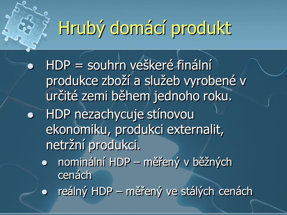Hrubý domácí produkt HDP = souhrn veškeré finální produkce zboží a služeb vyrobené v určité zemi během jednoho roku. HDP nezachycuje stínovou ekonomik