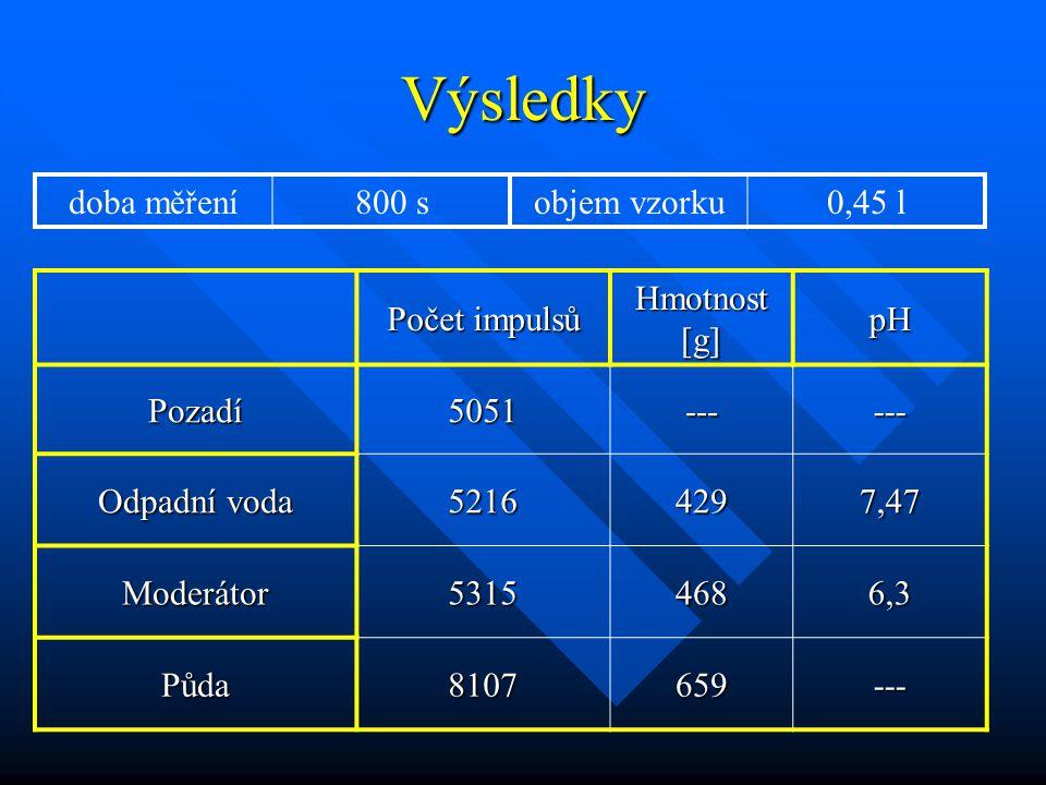 Výsledky Počet impulsů Hmotnost [g] pH Pozadí5051------ Odpadní voda 52164297,47 Moderátor53154686,3 Půda8107659--- doba měření800 sobjem vzorku0,45 l