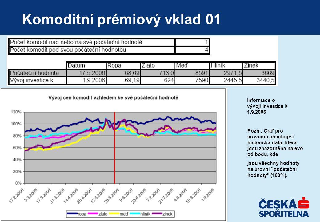 Komoditní prémiový vklad 01 Informace o vývoji investice k 1.9.2006 Pozn.: Graf pro srovnání obsahuje i historická data, která jsou znázorněna nalevo od bodu, kde jsou všechny hodnoty na úrovni počáteční hodnoty (100%).
