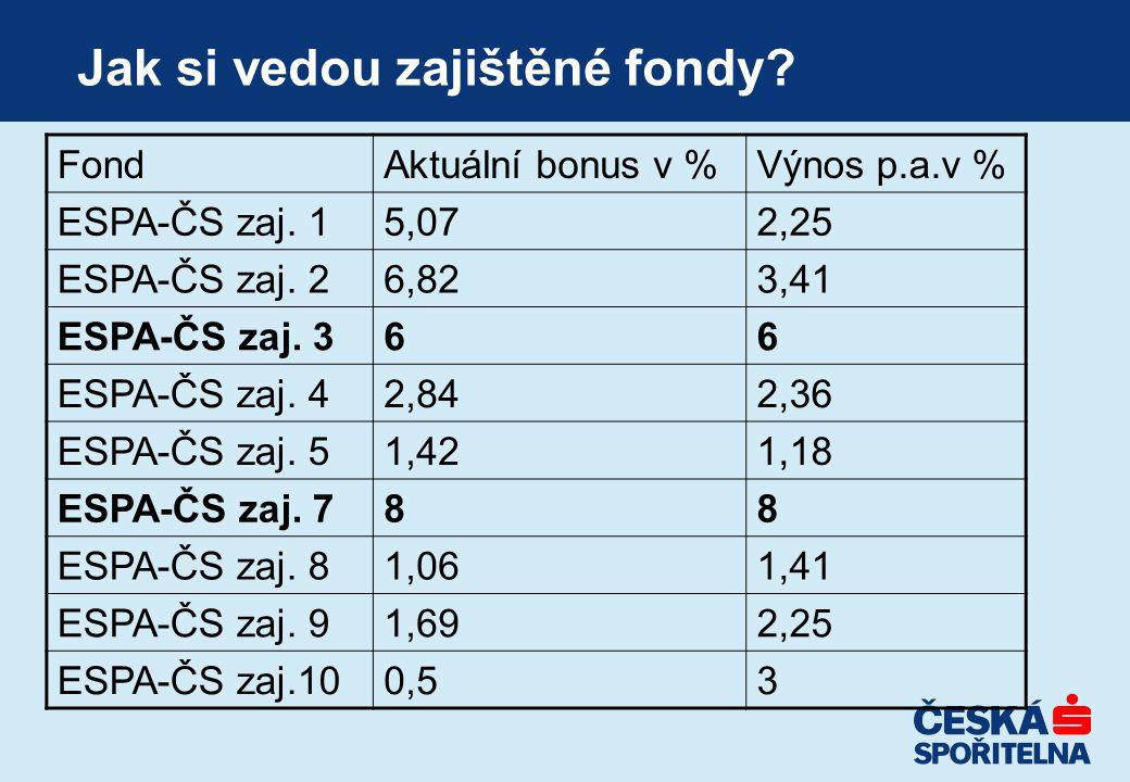Jak si vedou zajištěné fondy. FondAktuální bonus v %Výnos p.a.v % ESPA-ČS zaj.