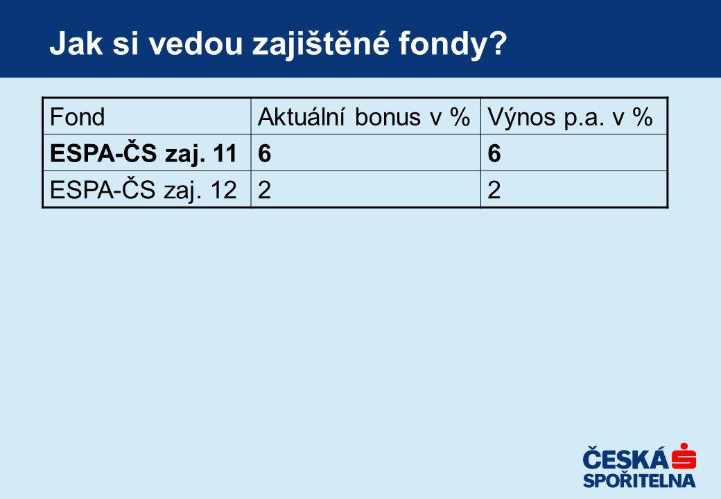 Jak si vedou zajištěné fondy. FondAktuální bonus v %Výnos p.a.