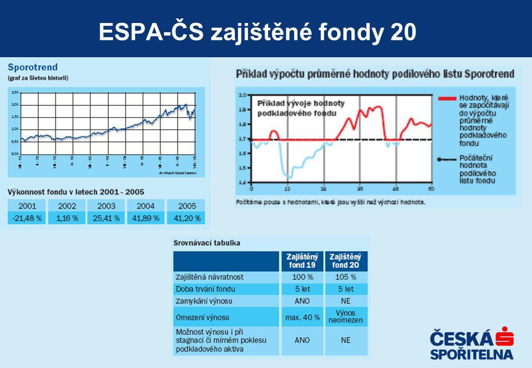 ESPA-ČS zajištěné fondy 20