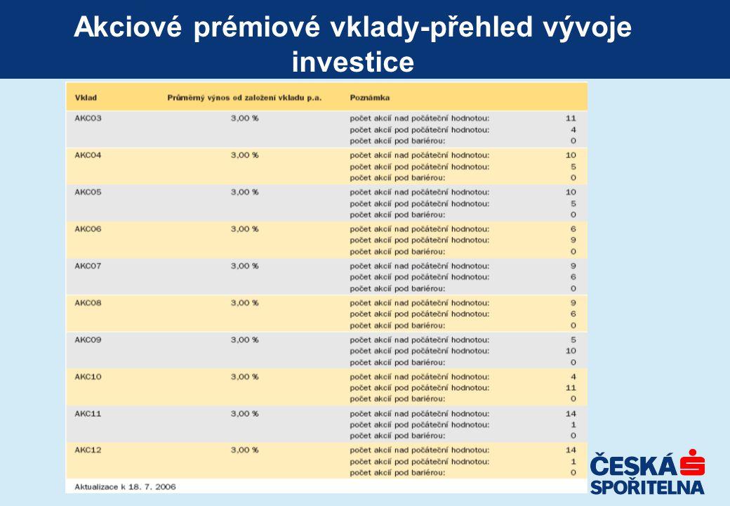 Akciové prémiové vklady-přehled vývoje investice