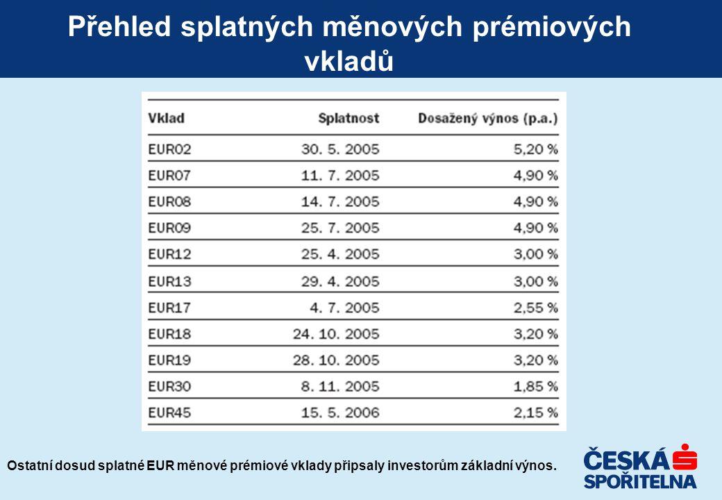 Přehled splatných měnových prémiových vkladů Ostatní dosud splatné EUR měnové prémiové vklady připsaly investorům základní výnos.