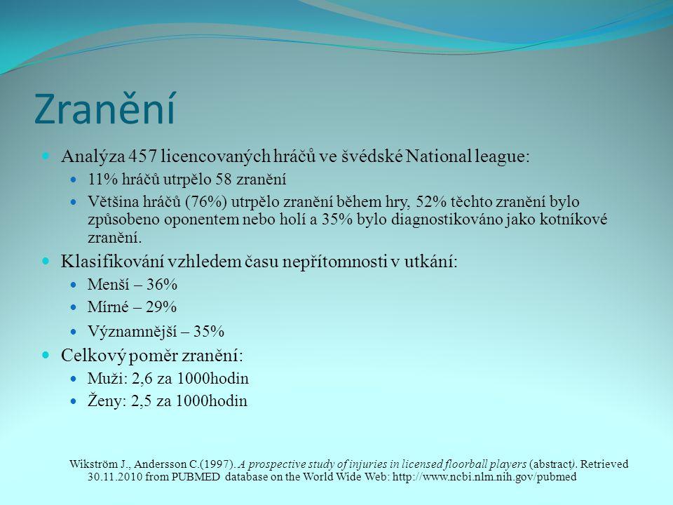 Zranění Analýza 457 licencovaných hráčů ve švédské National league: 11% hráčů utrpělo 58 zranění Většina hráčů (76%) utrpělo zranění během hry, 52% těchto zranění bylo způsobeno oponentem nebo holí a 35% bylo diagnostikováno jako kotníkové zranění.
