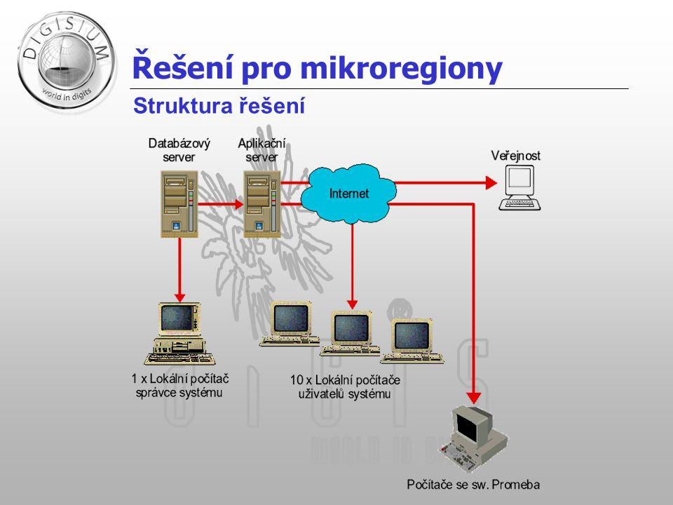 Řešení pro mikroregiony Struktura řešení