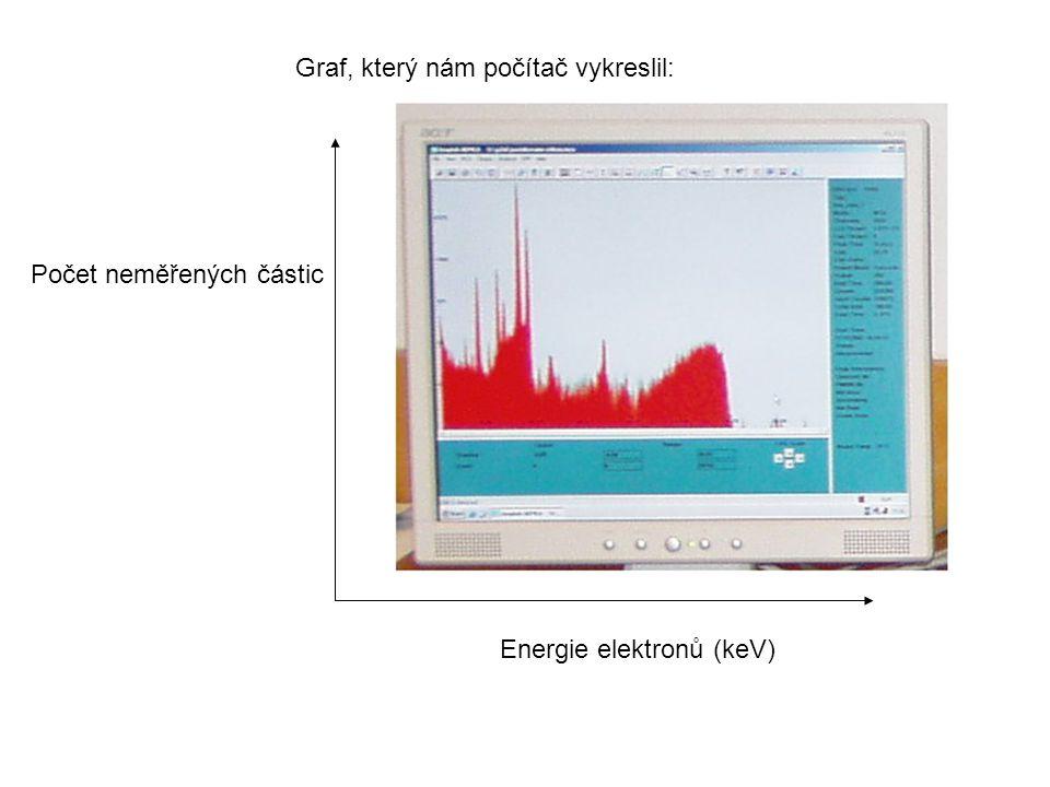 Graf, který nám počítač vykreslil: Energie elektronů (keV) Počet neměřených částic