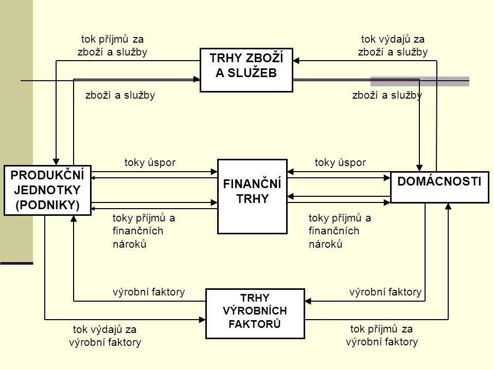 BANKOVNÍ SYSTÉM  je způsob uspořádání bankovního sektoru (část ekonomiky, kde základní jednotkou je banka),  je tvořen centrální bankou, souhrnem obchodních (komerčních) bank v zemi, vztahy mezi nimi a vztahy k okolí.