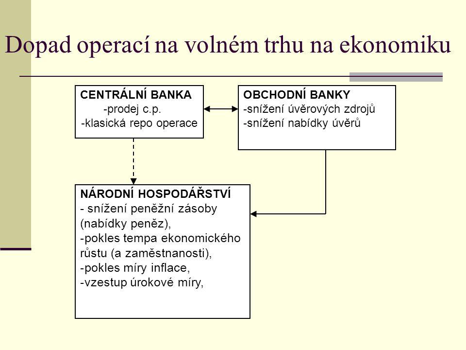 CENTRÁLNÍ BANKA - prodej c.p. - klasická repo operace OBCHODNÍ BANKY - snížení úvěrových zdrojů - snížení nabídky úvěrů NÁRODNÍ HOSPODÁŘSTVÍ - snížení