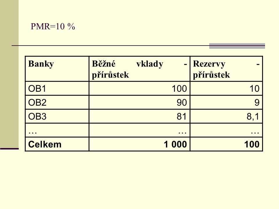 BankyBěžné vklady - přírůstek Rezervy - přírůstek OB110010 OB2909 OB3818,1 ……… Celkem1 000100 PMR=10 %