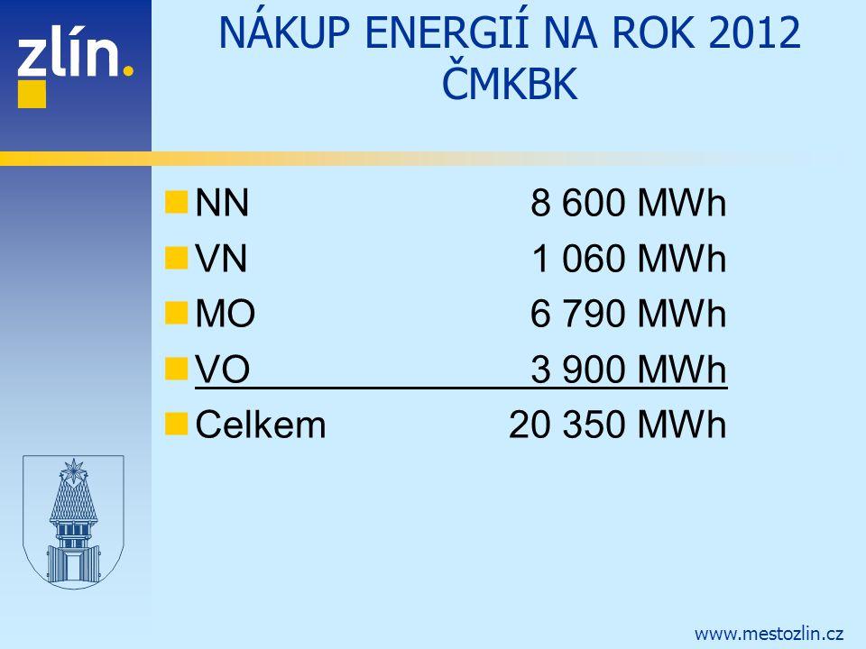 www.mestozlin.cz NN 8 600 MWh VN 1 060 MWh MO 6 790 MWh VO 3 900 MWh Celkem20 350 MWh NÁKUP ENERGIÍ NA ROK 2012 ČMKBK