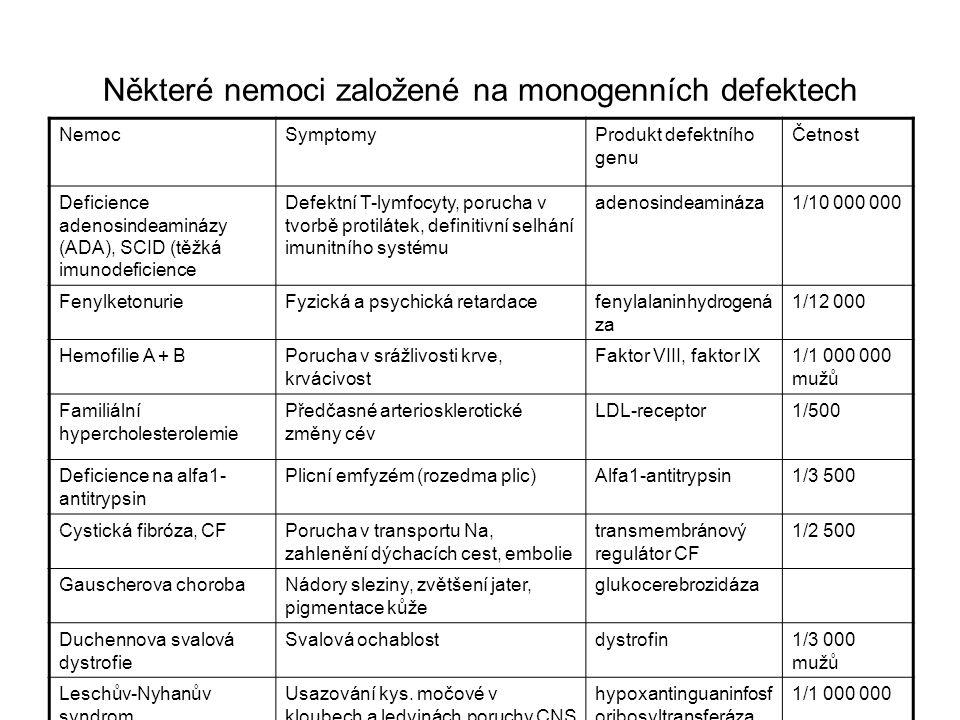Některé nemoci založené na monogenních defektech NemocSymptomyProdukt defektního genu Četnost Deficience adenosindeaminázy (ADA), SCID (těžká imunodeficience Defektní T-lymfocyty, porucha v tvorbě protilátek, definitivní selhání imunitního systému adenosindeamináza1/10 000 000 FenylketonurieFyzická a psychická retardacefenylalaninhydrogená za 1/12 000 Hemofilie A + BPorucha v srážlivosti krve, krvácivost Faktor VIII, faktor IX1/1 000 000 mužů Familiální hypercholesterolemie Předčasné arteriosklerotické změny cév LDL-receptor1/500 Deficience na alfa1- antitrypsin Plicní emfyzém (rozedma plic)Alfa1-antitrypsin1/3 500 Cystická fibróza, CFPorucha v transportu Na, zahlenění dýchacích cest, embolie transmembránový regulátor CF 1/2 500 Gauscherova chorobaNádory sleziny, zvětšení jater, pigmentace kůže glukocerebrozidáza Duchennova svalová dystrofie Svalová ochablostdystrofin1/3 000 mužů Leschův-Nyhanův syndrom Usazování kys.