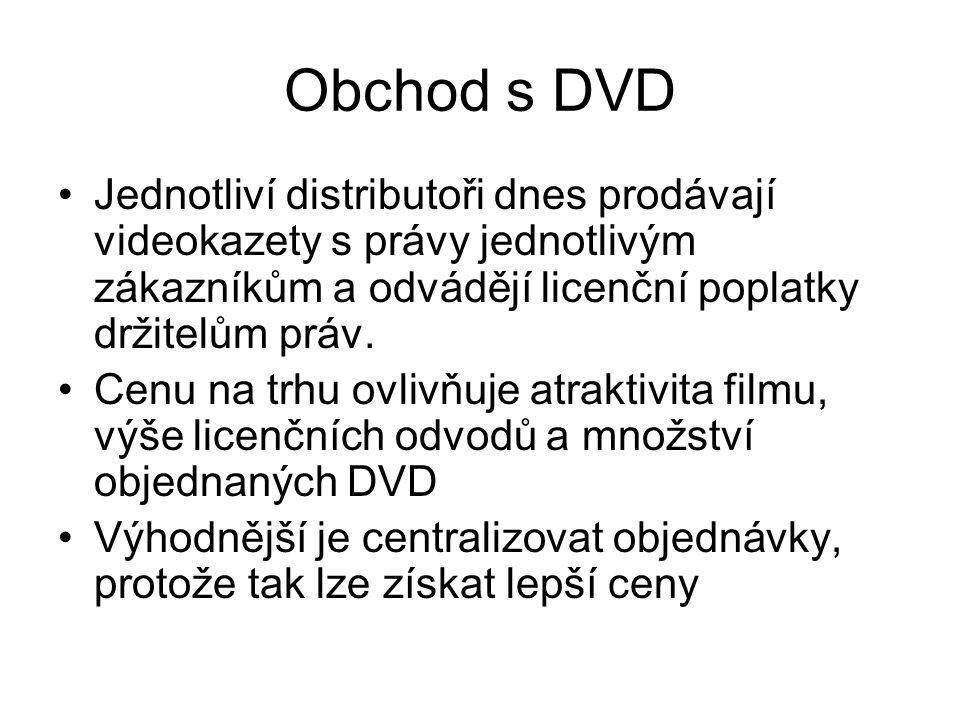 Obchod s DVD Jednotliví distributoři dnes prodávají videokazety s právy jednotlivým zákazníkům a odvádějí licenční poplatky držitelům práv.