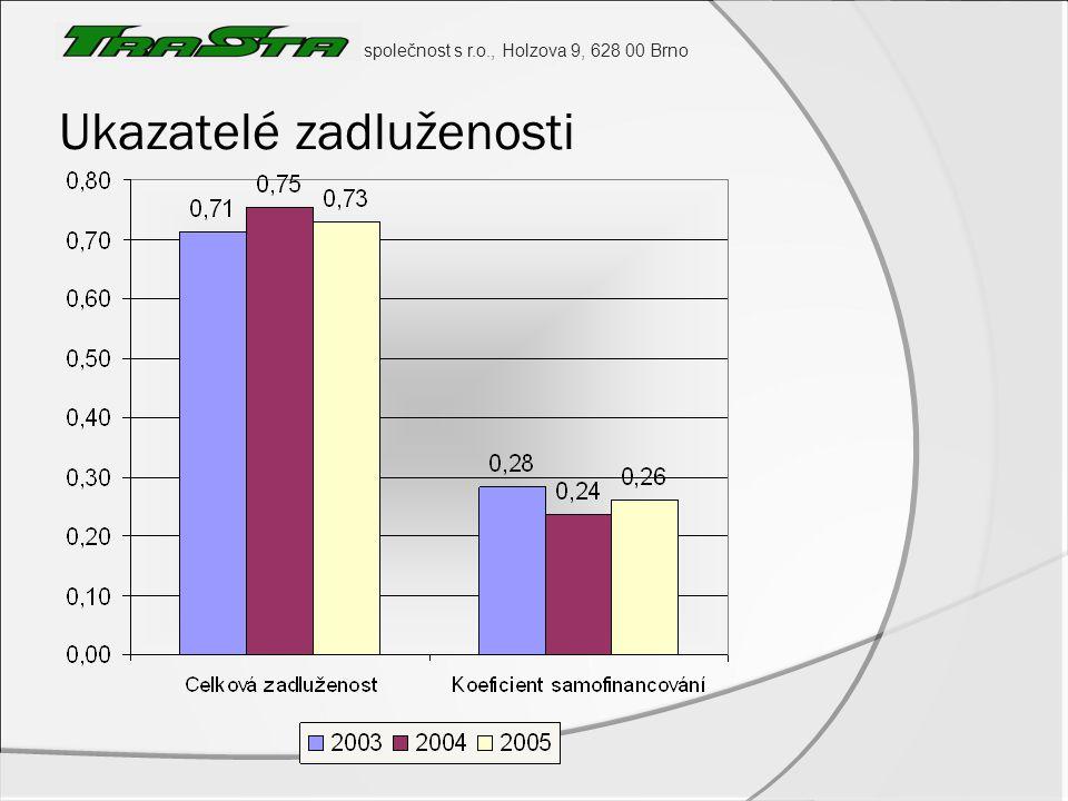 společnost s r.o., Holzova 9, 628 00 Brno Soustavy poměrových ukazatelů  Altmanův index finančního zdraví  Index IN 01 rok200320042005 Z1,060,800,94 IN 010,470,450,47