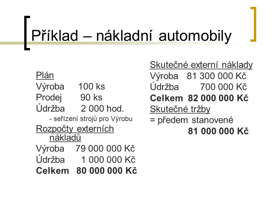 Příklad – nákladní automobily Plán Výroba 100 ks Prodej 90 ks Údržba 2 000 hod. - seřízení strojů pro Výrobu Rozpočty externích nákladů Výroba 79 000