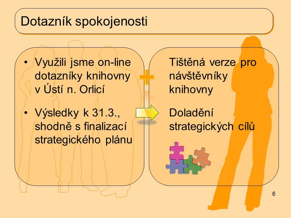Dotazník spokojenosti Využili jsme on-line dotazníky knihovny v Ústí n.