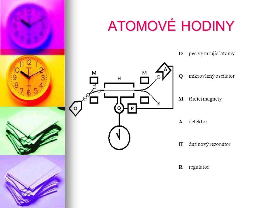 ATOMOVÉ HODINY Opec vyzařující atomy Qmikrovlnný oscilátor Mtřídící magnety Adetektor Hdutinový rezonátor Rregulátor