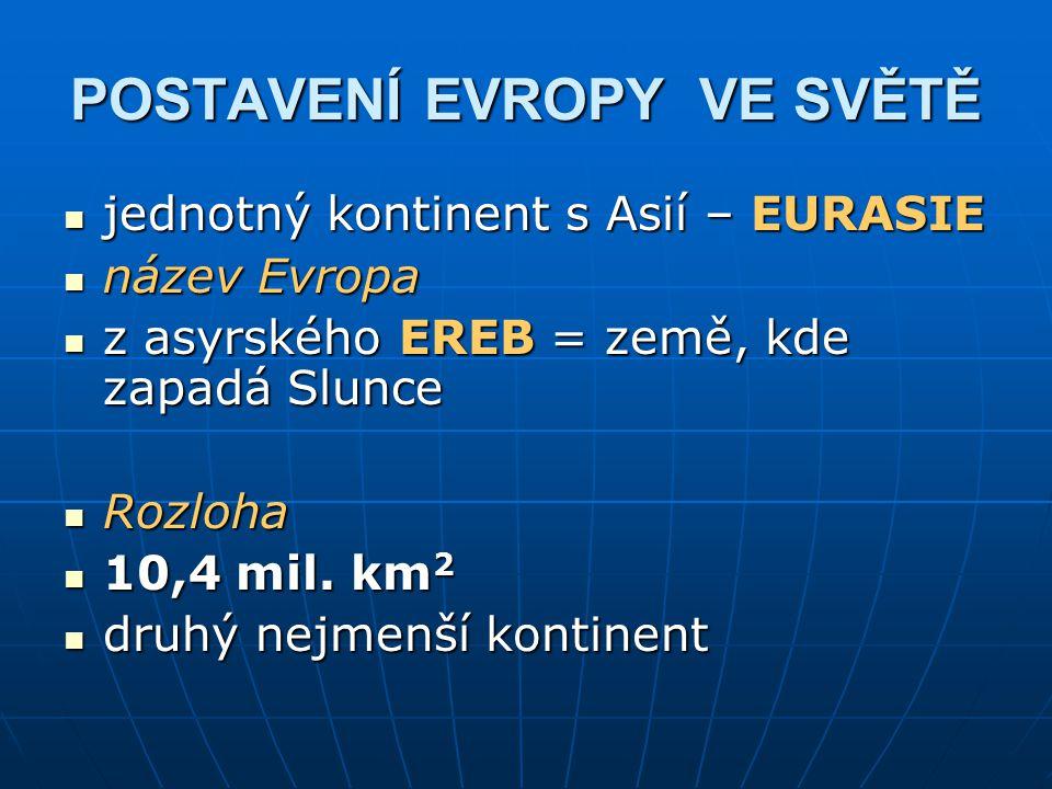 POSTAVENÍ EVROPY VE SVĚTĚ jednotný kontinent s Asií – EURASIE jednotný kontinent s Asií – EURASIE název Evropa název Evropa z asyrského EREB = země, kde zapadá Slunce z asyrského EREB = země, kde zapadá Slunce Rozloha Rozloha 10,4 mil.