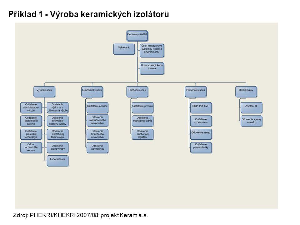 Příklad 1 - Výroba keramických izolátorů Zdroj: PHEKRI/KHEKRI 2007/08: projekt Keram a.s.