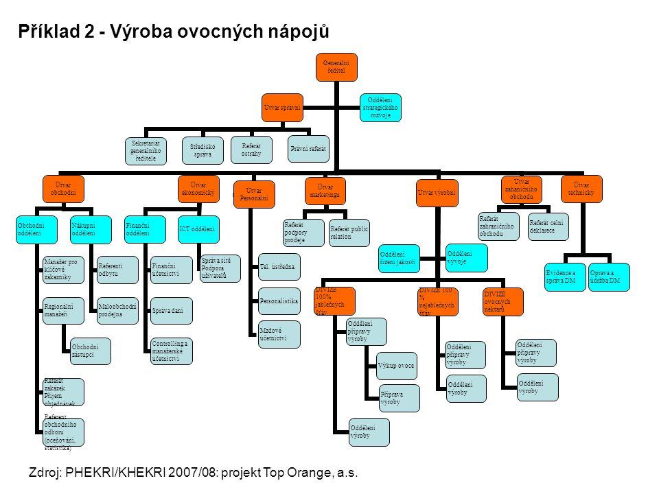 Příklad 2 - Výroba ovocných nápojů Zdroj: PHEKRI/KHEKRI 2007/08: projekt Top Orange, a.s. Generální ředitel Útvar obchodní Obchodní oddělení Manažer p
