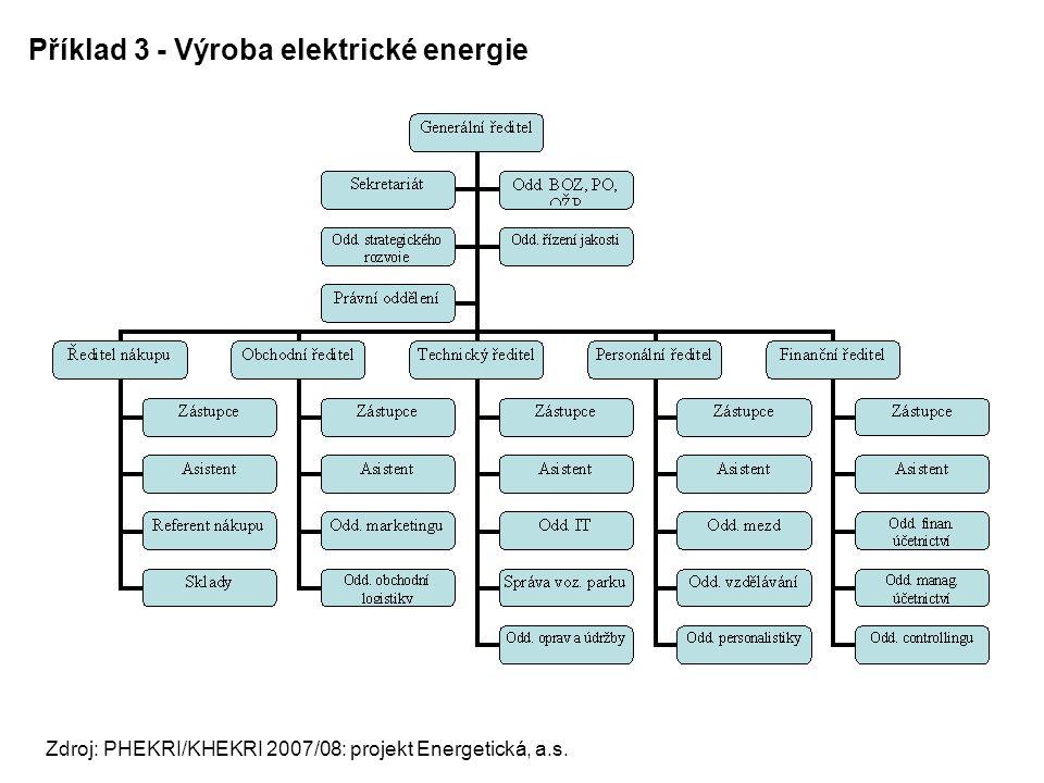 Příklad 3 - Výroba elektrické energie Zdroj: PHEKRI/KHEKRI 2007/08: projekt Energetická, a.s.