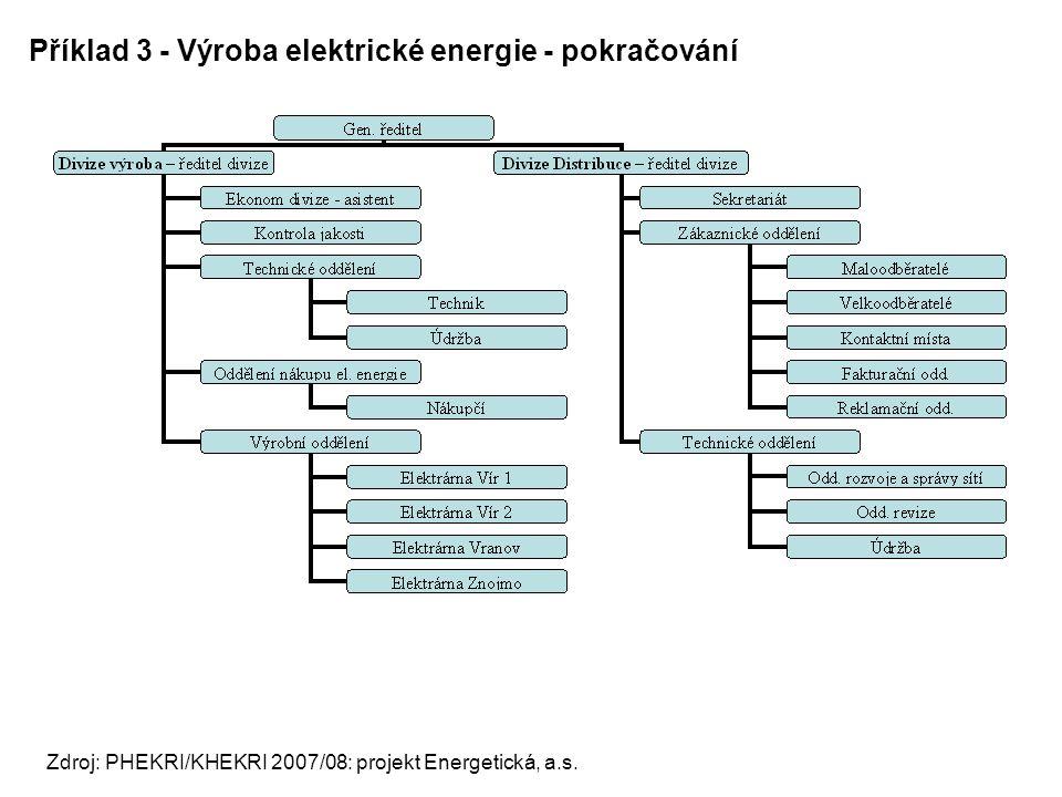 Příklad 3 - Výroba elektrické energie - pokračování Zdroj: PHEKRI/KHEKRI 2007/08: projekt Energetická, a.s.