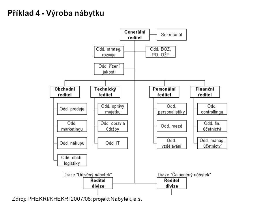 Příklad 4 - Výroba nábytku Zdroj: PHEKRI/KHEKRI 2007/08: projekt Nábytek, a.s.