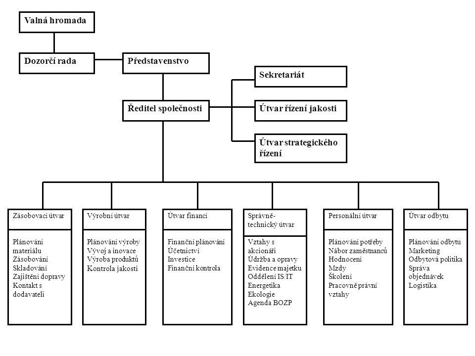 Valná hromada Dozorčí radaPředstavenstvo Ředitel společnosti Sekretariát Útvar řízení jakosti Útvar strategického řízení Zásobovací útvar Plánování materiálu Zásobování Skladování Zajištění dopravy Kontakt s dodavateli Výrobní útvar Plánování výroby Vývoj a inovace Výroba produktů Kontrola jakosti Útvar financí Finanční plánování Účetnictví Investice Finanční kontrola Správně- technický útvar Vztahy s akcionáři Údržba a opravy Evidence majetku Oddělení IS/IT Energetika Ekologie Agenda BOZP Personální útvar Plánování potřeby Nábor zaměstnanců Hodnocení Mzdy Školení Pracovně právní vztahy Útvar odbytu Plánování odbytu Marketing Odbytová politika Správa objednávek Logistika