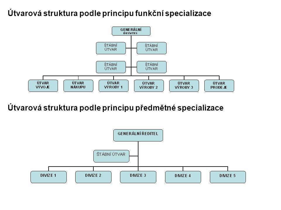 Útvarová struktura podle principu funkční specializace Útvarová struktura podle principu předmětné specializace