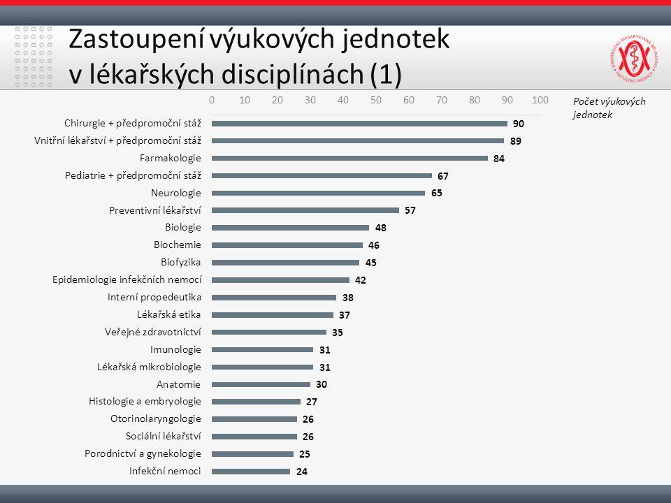 Zastoupení výukových jednotek v lékařských disciplínách (1) Počet výukových jednotek