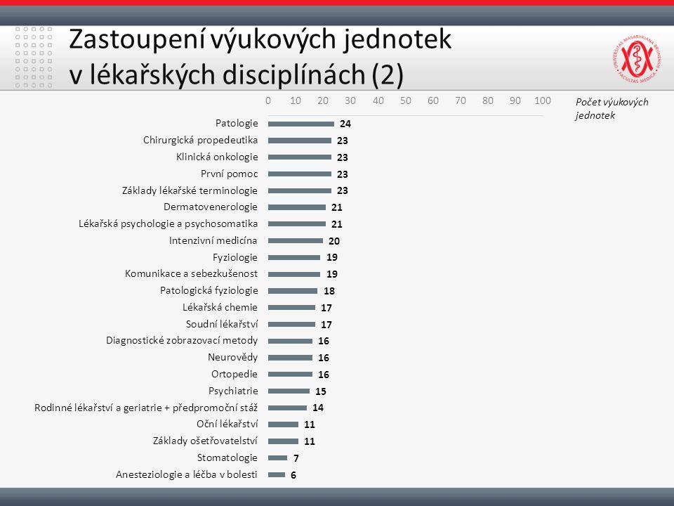 Zastoupení výukových jednotek v lékařských disciplínách (2) Počet výukových jednotek