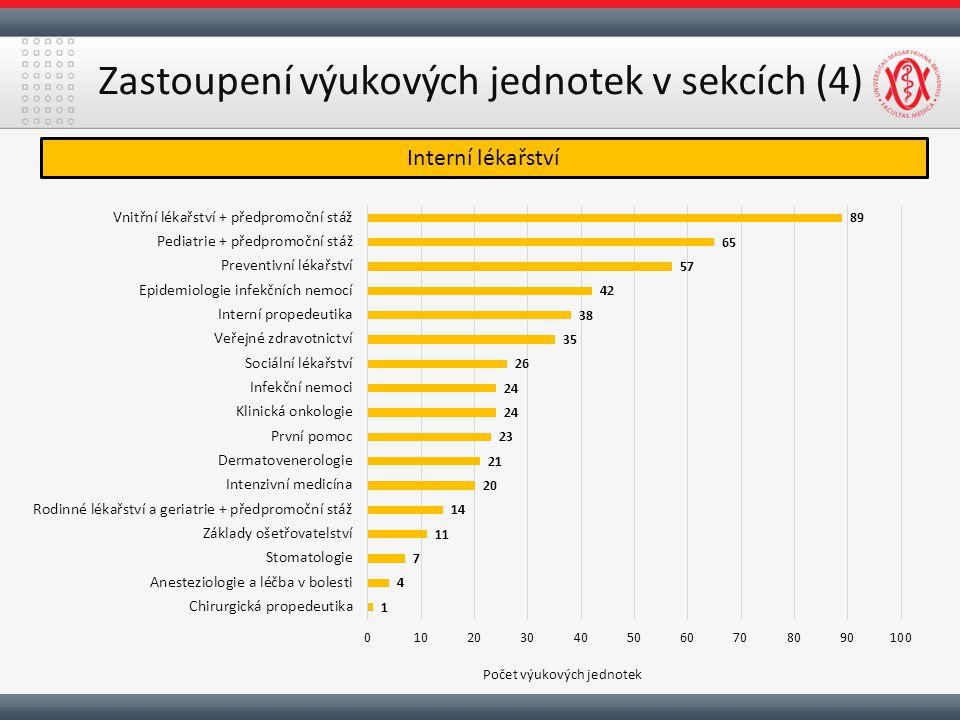 Zastoupení výukových jednotek v sekcích (4) Interní lékařství