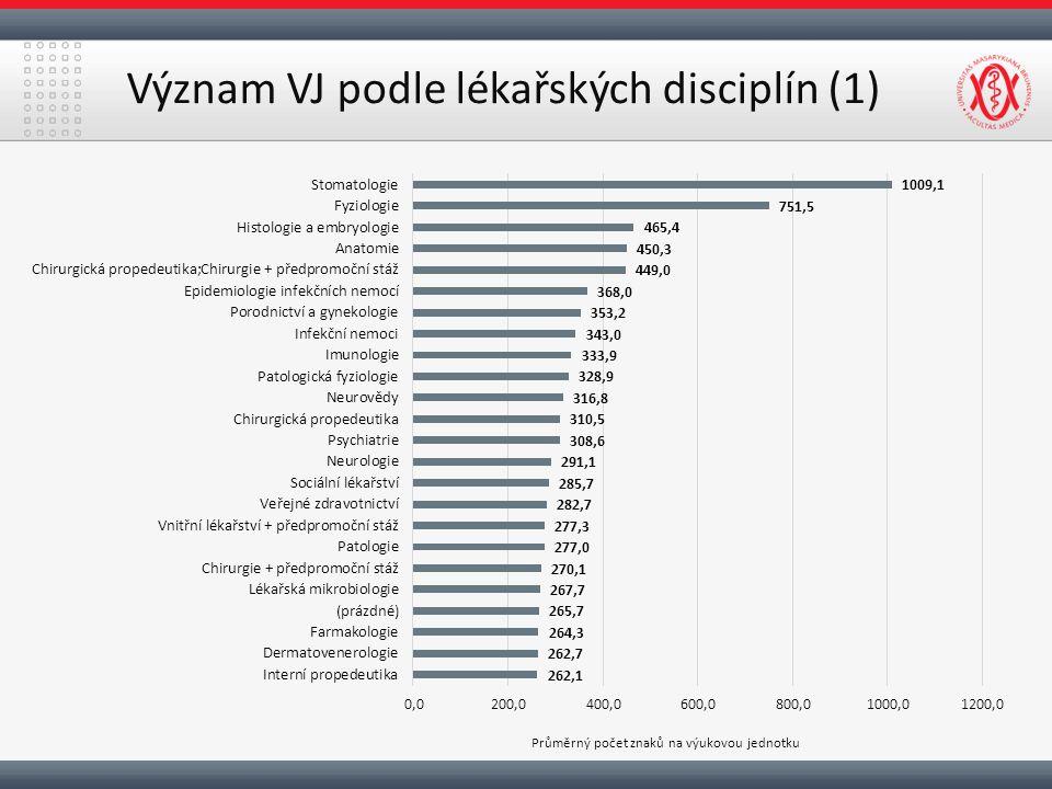 Význam VJ podle lékařských disciplín (1)