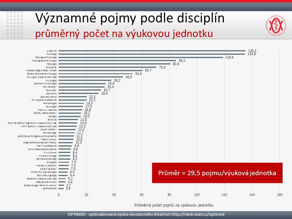Významné pojmy podle disciplín průměrný počet na výukovou jednotku OPTIMED - optimalizovaná výuka všeobecného lékařství: http://med.muni.cz/optimed Průměr = 29,5 pojmu/výuková jednotka