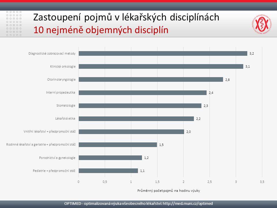 Zastoupení pojmů v lékařských disciplínách 10 nejméně objemných disciplín OPTIMED - optimalizovaná výuka všeobecného lékařství: http://med.muni.cz/opt