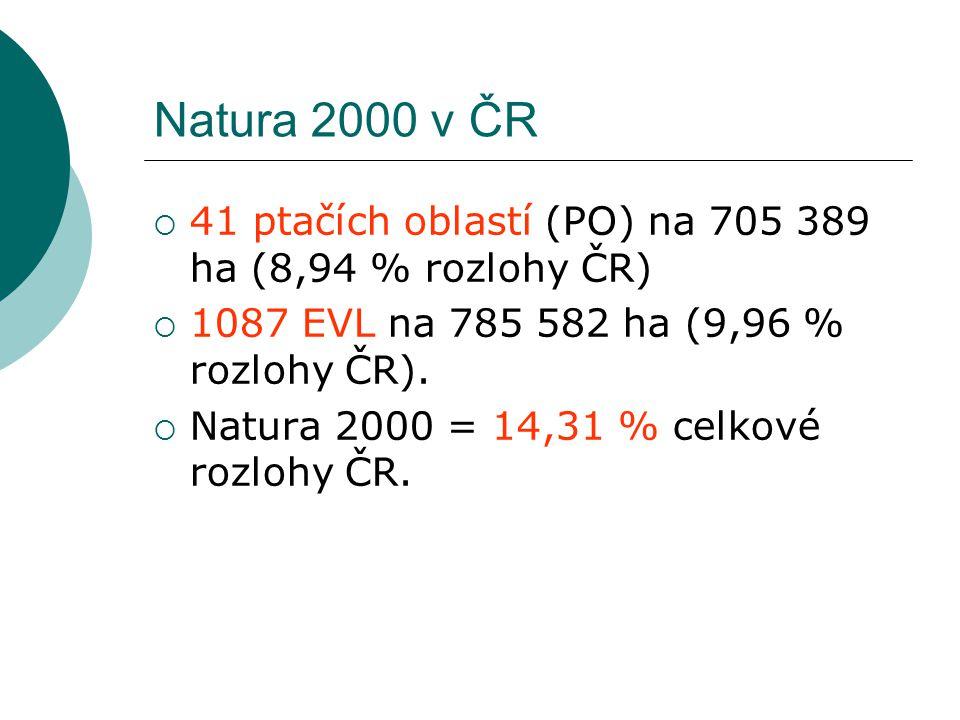 Natura 2000 v ČR  41 ptačích oblastí (PO) na 705 389 ha (8,94 % rozlohy ČR)  1087 EVL na 785 582 ha (9,96 % rozlohy ČR).  Natura 2000 = 14,31 % cel