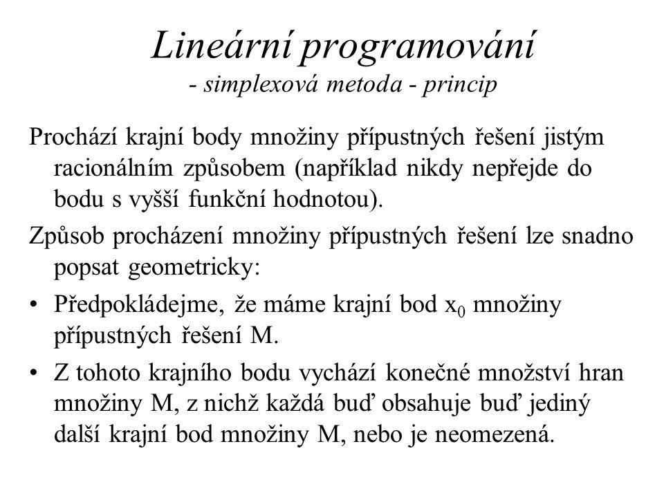 Lineární programování - simplexová metoda - princip Prochází krajní body množiny přípustných řešení jistým racionálním způsobem (například nikdy nepřejde do bodu s vyšší funkční hodnotou).