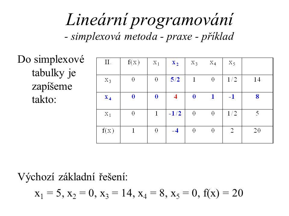 Lineární programování - simplexová metoda - praxe - příklad Výchozí základní řešení: x 1 = 5, x 2 = 0, x 3 = 14, x 4 = 8, x 5 = 0, f(x) = 20 Do simplexové tabulky je zapíšeme takto: