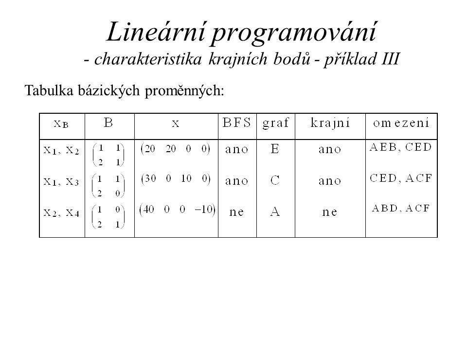 Lineární programování - simplexová metoda - princip III Princip: x = (x B, x N ),x N = 0,x B  R m, x N  R m-n A = (B | N), B  R m x m, B  R m x (m-n), B je regulární Krok metody = výměna jedné nebázové proměnné (z x N ) za bázovou proměnnou (z x B ) tak, aby c T x kleslo.