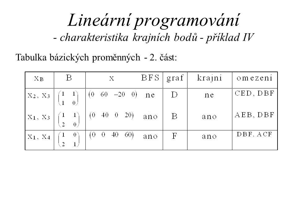 Lineární programování - charakteristika krajních bodů - příklad IV Tabulka bázických proměnných - 2.
