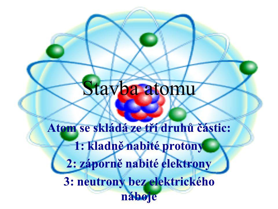 Stavba atomu Atom se skládá ze tří druhů částic: 1: kladně nabité protony 2: záporně nabité elektrony 3: neutrony bez elektrického náboje
