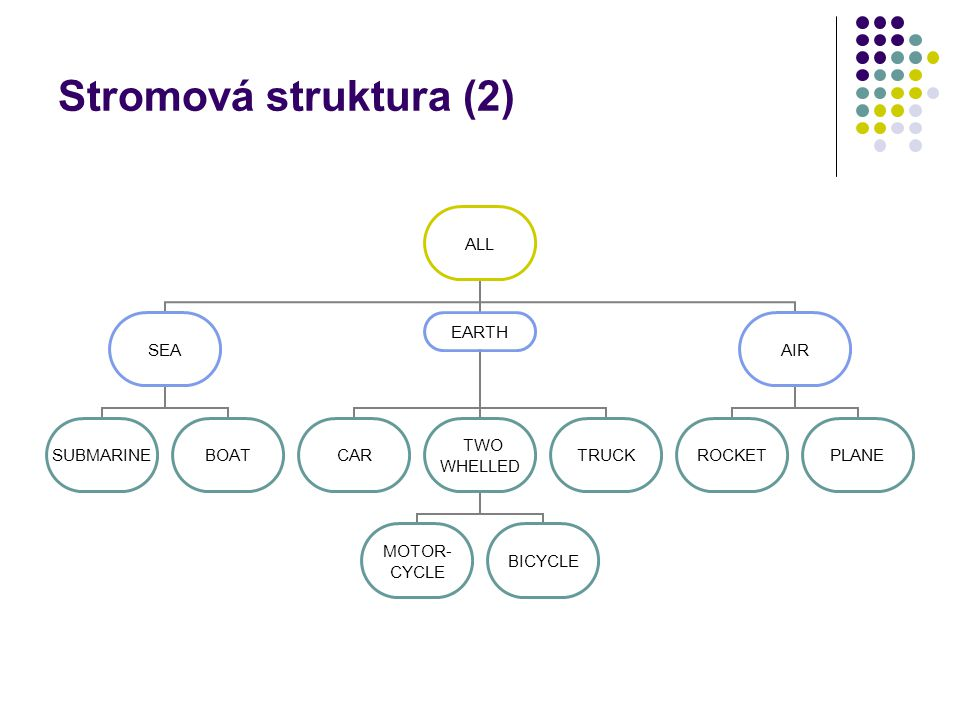 Stromová struktura (2) ALL SEA SUBMARINEBOAT EARTH CAR TWO WHELLED MOTOR- CYCLE BICYCLE TRUCK AIR ROCKETPLANE