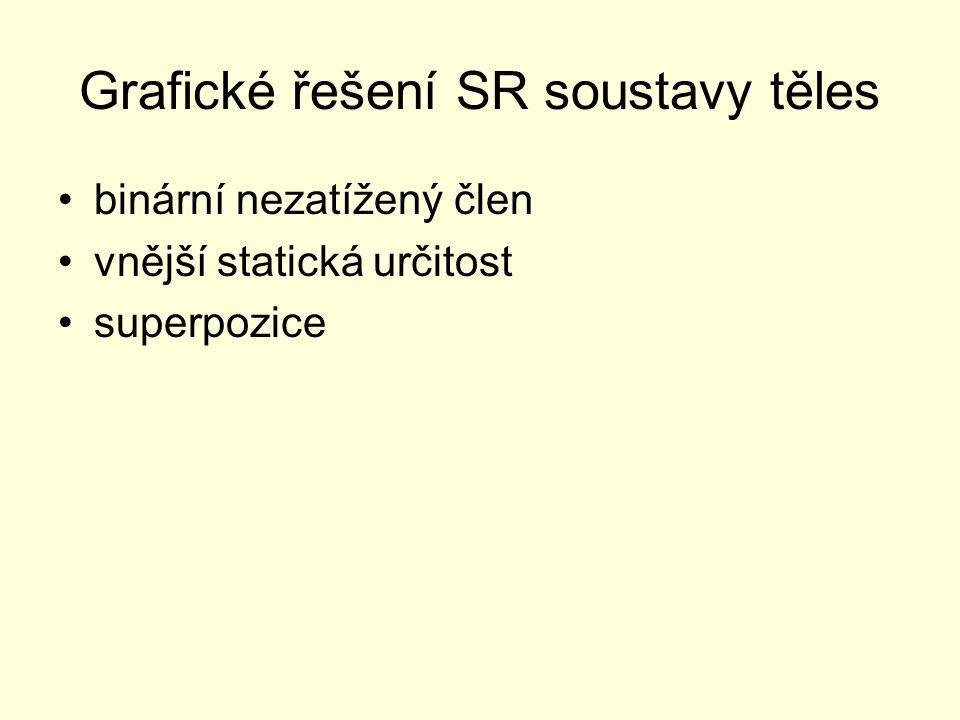 Grafické řešení SR soustavy těles binární nezatížený člen vnější statická určitost superpozice