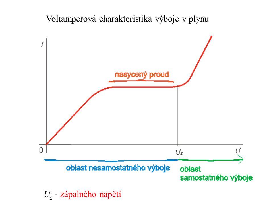 Voltamperová charakteristika výboje v plynu U z - zápalného napětí